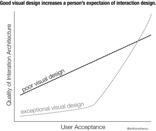 Visual Design VS Interaction Design